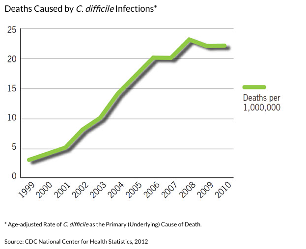 Deaths caused by C. Diiicile